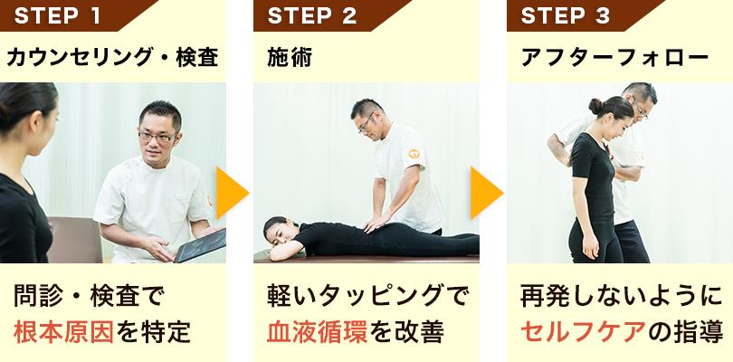 骨盤王国の腰痛施術の流れ