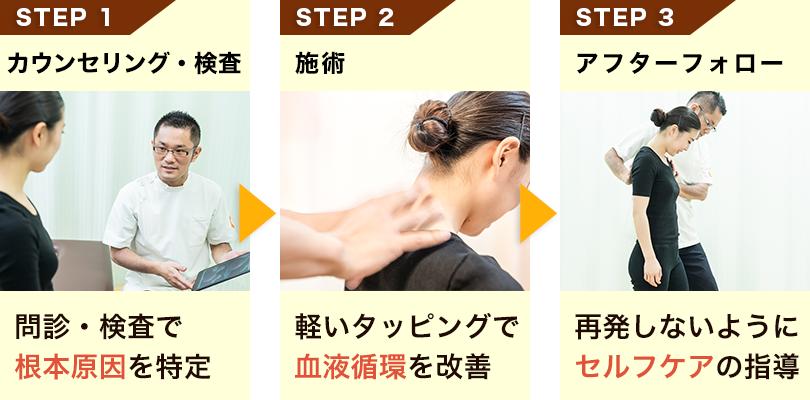 骨盤王国の顎関節症施術の流れ
